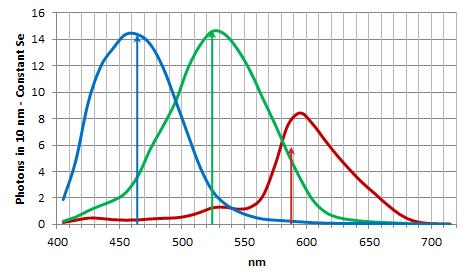 Average RGB CFA Photons per 10 nm
