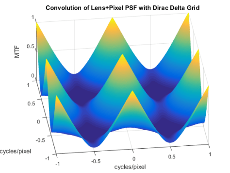 Convolution PSF and Dirac grid Diagonal