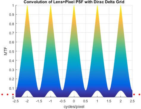 Convolution PSF and Dirac grid Profile