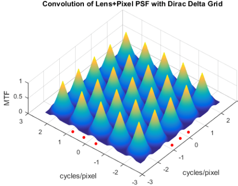 Convolution PSF and Dirac grid