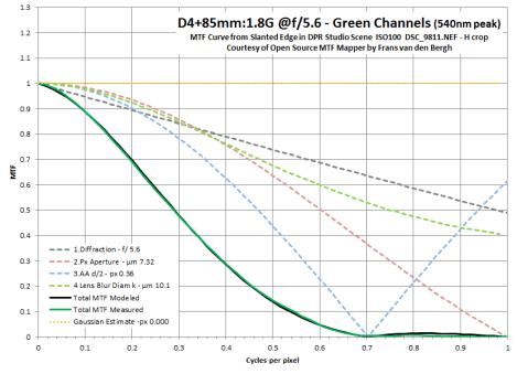 D4 MTF Modeled