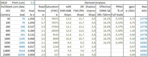 D610 Sensor Data