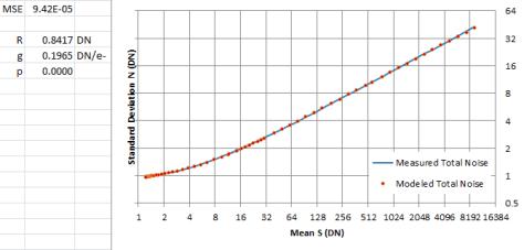 D810 Mean vs STDdev 2
