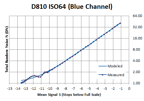 D810 average read noise at base ISO around 1 DN: blue channel shows symptoms of quantization (Jim Kasson data)
