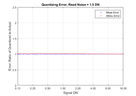 Properly dithered ADC, read noise of 1.5DN, or 3 e- with a gain of 0.5 DN/e-