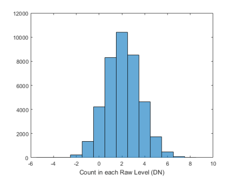 Histogram of DN