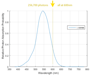 photons-at-600