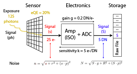 Sensor photons to DN B