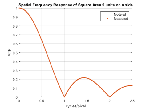 Square SFR Model vs Measured