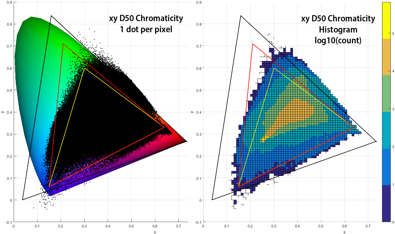 Linear color applying the forward matrix strolls with my dog 7a left xy chromaticity diagram of every pixel of the image in figure 1 white balanced demosaiced and converted with the derived forward matrix ccuart Choice Image