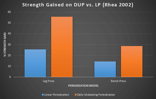 DUP vs LP strength