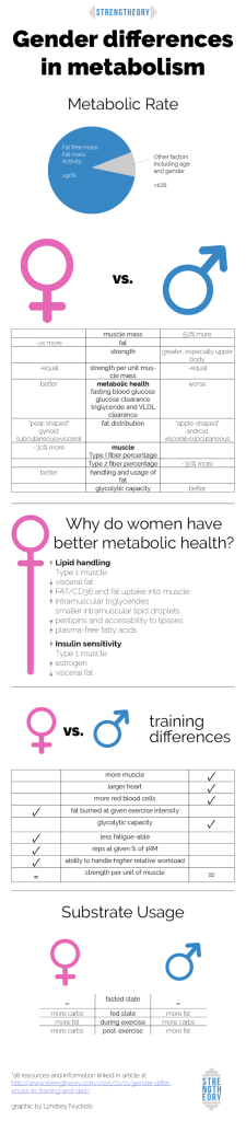 Gender Differences in Metabolism