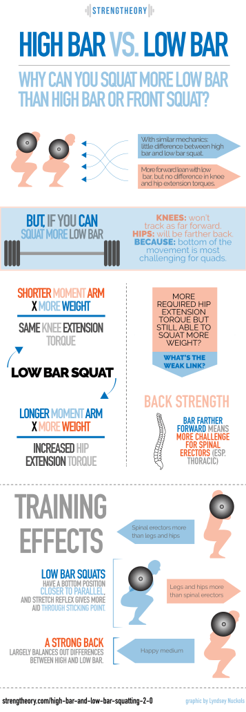Graphic detailing high bar vs. low bar.