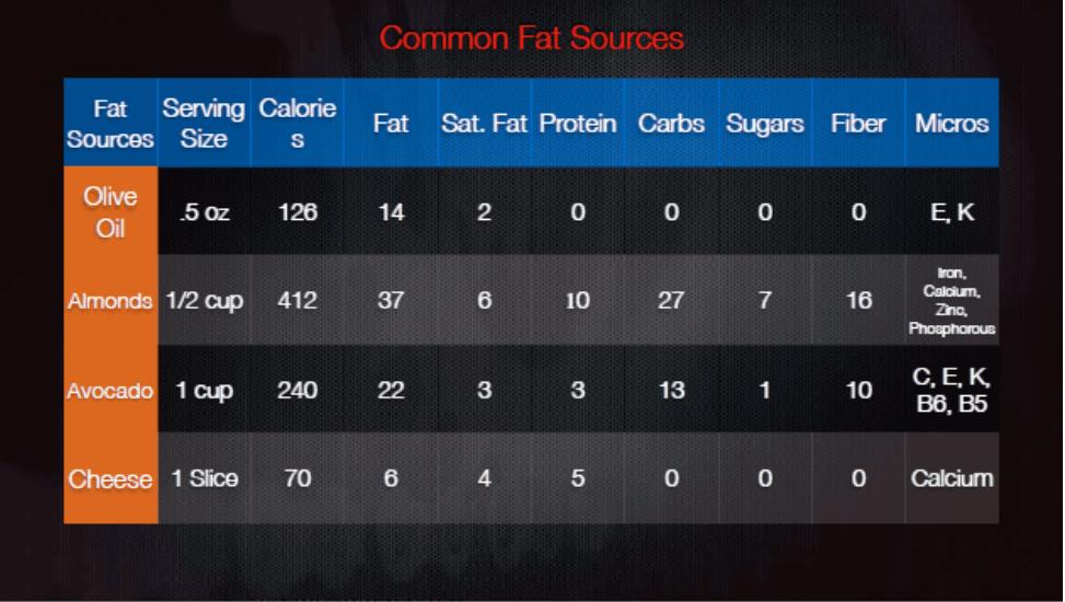 Common fat sources
