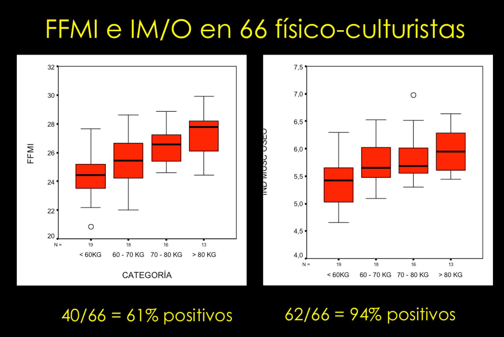 """Data from the 1981 World Amateur Bodybuilding Championships (formerly the IFBB Mr. Universe) - one of the most prestigious shows for bodybuilders who haven't won their pro cards yet. It's highly likely that just about everyone in the contest was on steroids. On the left, an FFMI of 25 """"caught"""" 61% of the participants. On the right, a muscle:bone ratio of 5:1 """"caught"""" 94%."""