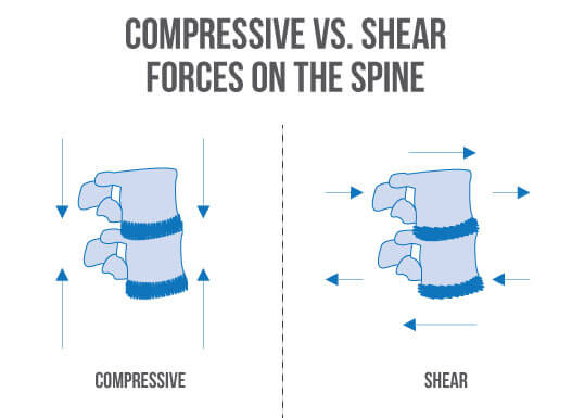 How to Squat compressive vs. shear