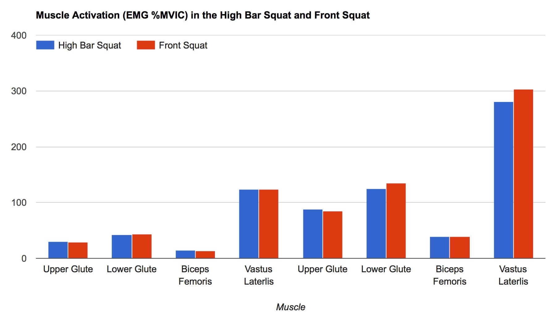 Muscle Activation Squat Front Squat contreras