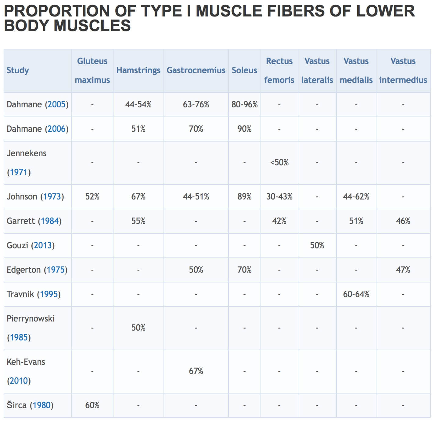 Image Source. Be sure to check out the chart for upper body muscles as well.