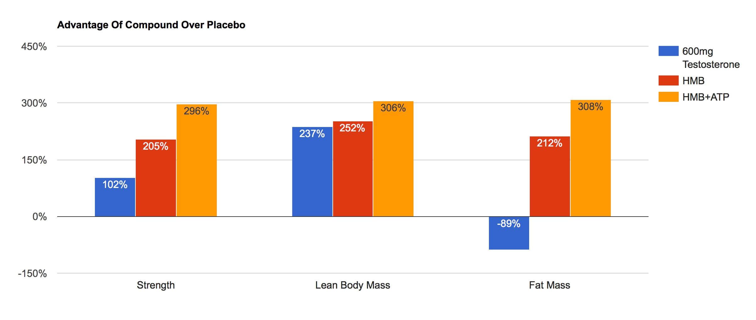 HMB and testosterone vs. Placebo