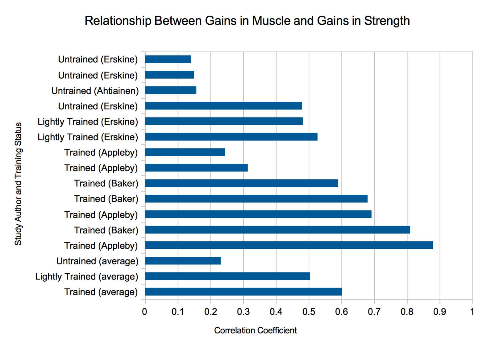 Muscle size and strength correlation
