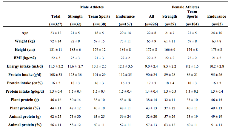 total daily protein intake in athletes