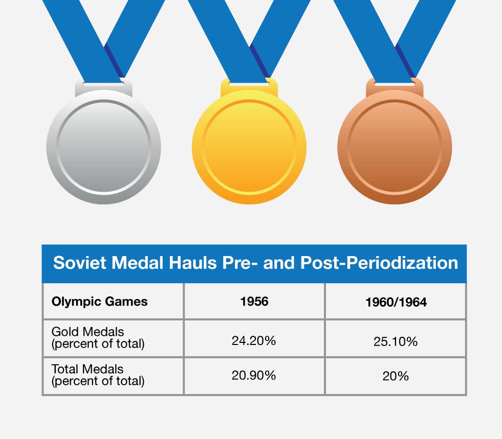 Periodization - Soviet Medal Haul Olympics