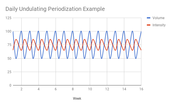 daily undulating periodization example