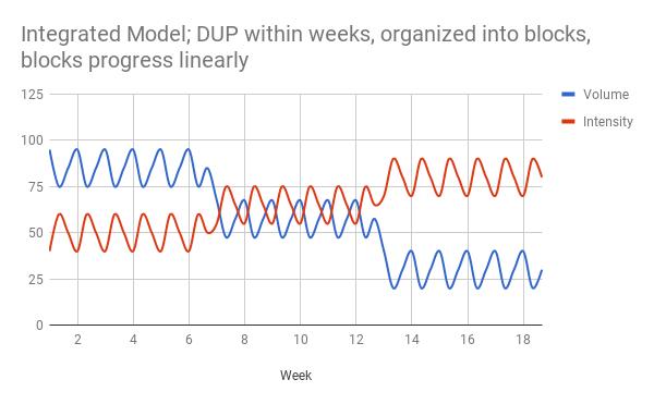 integrated periodization model