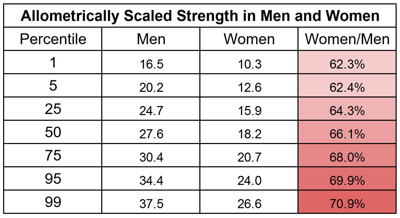allometrically scaled strength in men and women