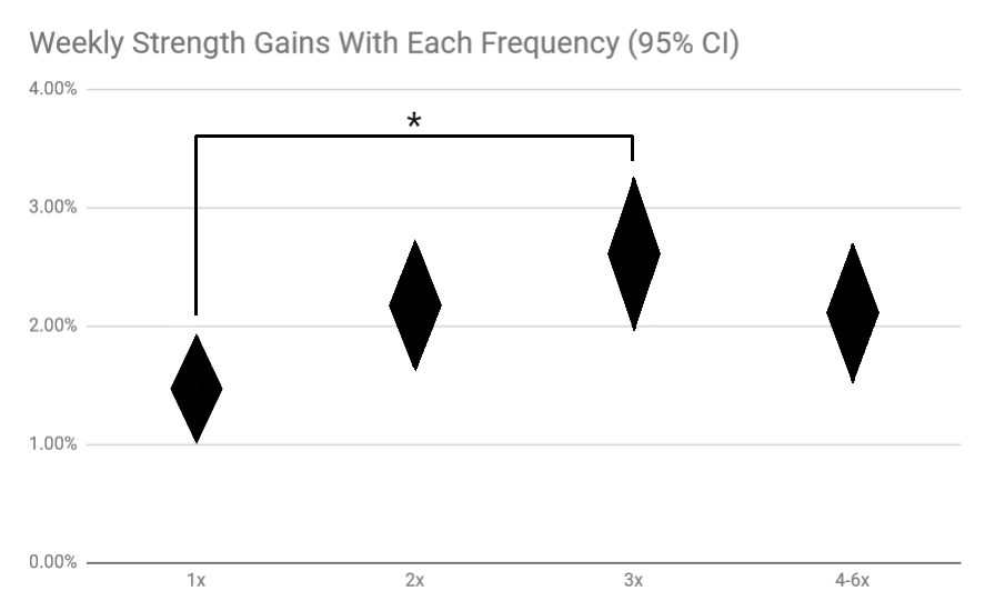 weekly strength gains with each training frequency