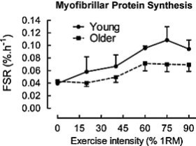 Extreme volume study FSR and exercise intensity