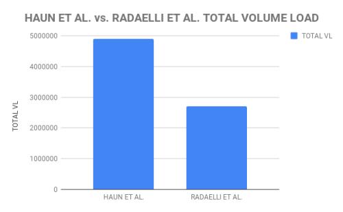Extreme volume study total volume load