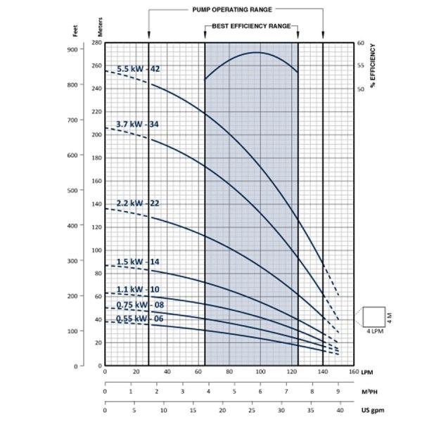 Franklin Electric FPS6A Submersible Bore Pump Flow Chart