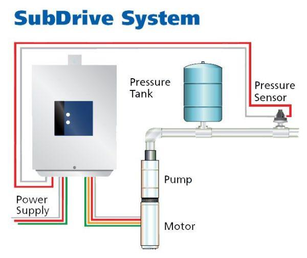 Franklin SubDrive QuickPak diagram