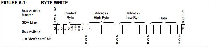 I2C 通訊格式應用實例