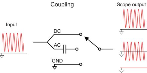 Coupling 的三種型式-DC / AC / GND