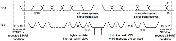 I2C 的時序圖,依照Start-Data-Stop傳送資料