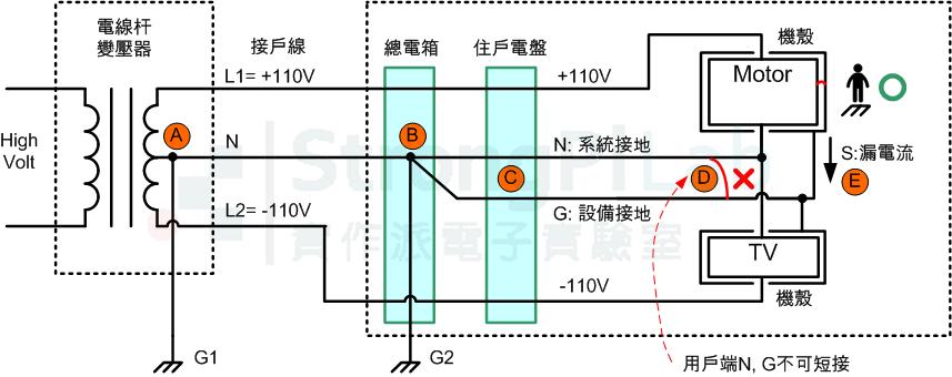 電箱-中性線與接地線只在總電箱相接