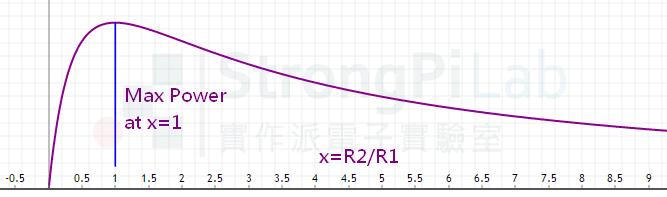 阻抗-輸入輸出阻抗相等時,負載得到最大功率