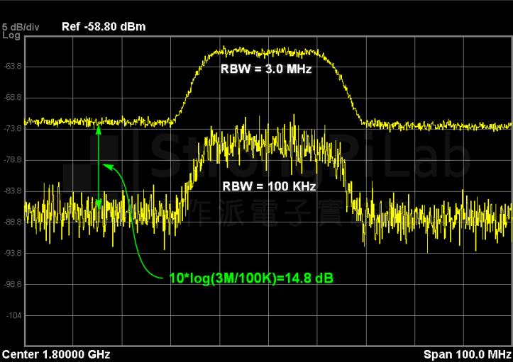 RBW 變小 noise floor 會降低, 但 noise 變動會加大
