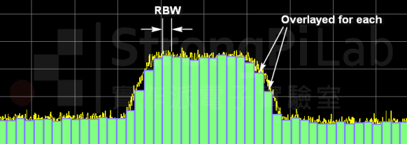 RBW 裡面的能量就是頻譜中的最小頻率切割