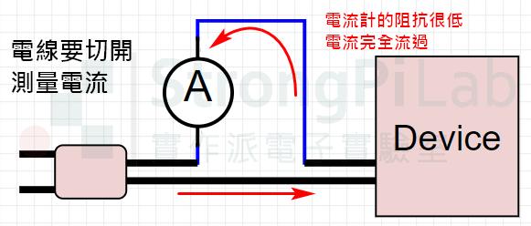 三用電表-電流計是低阻抗