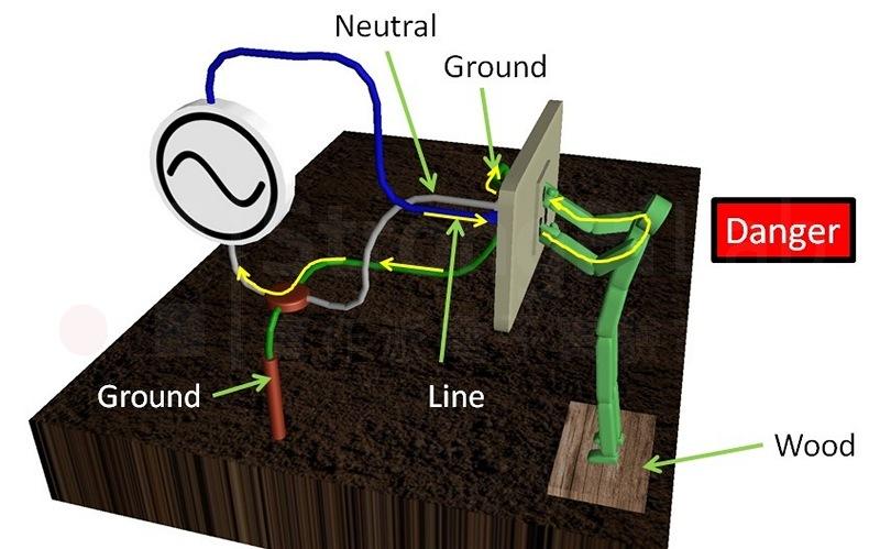 觸碰火線與地線導致 觸電
