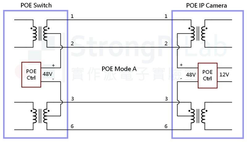 POE 攝影機的網路接線圖