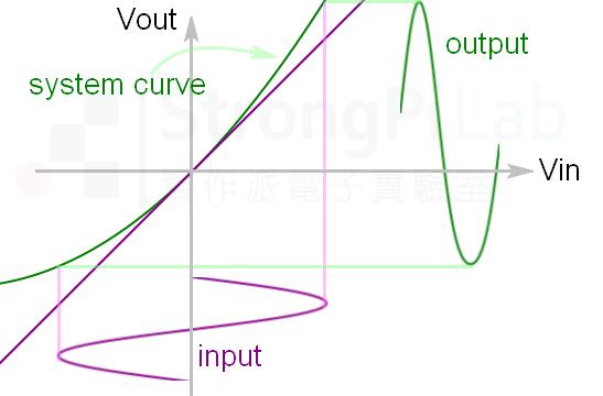 非線性系統造成 諧波失真