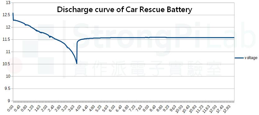 汽車備用電池的放電曲線