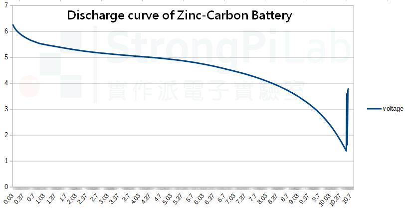 碳鋅電池的放電曲線