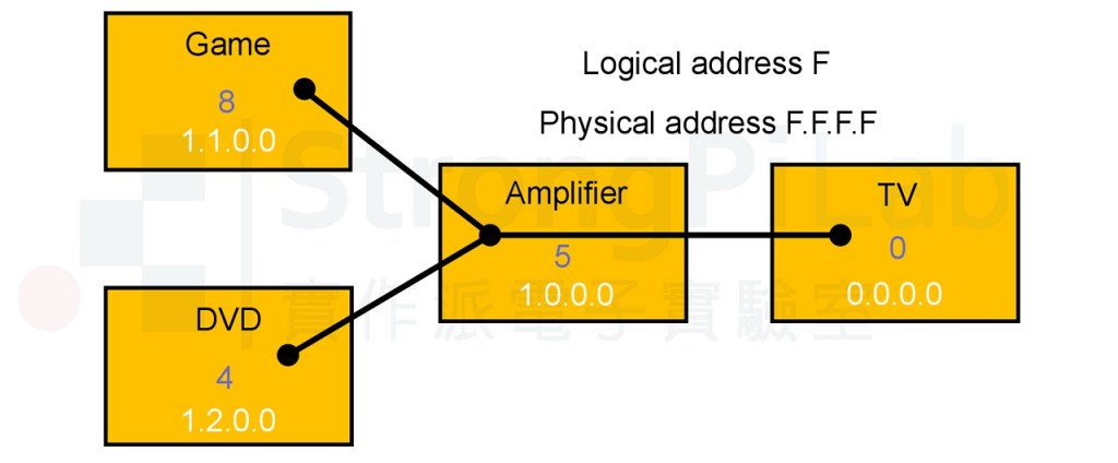 HDMI CEC 規格書內的範例接法