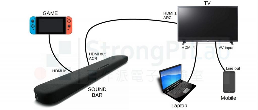 用來測試HDMI ARC的環境