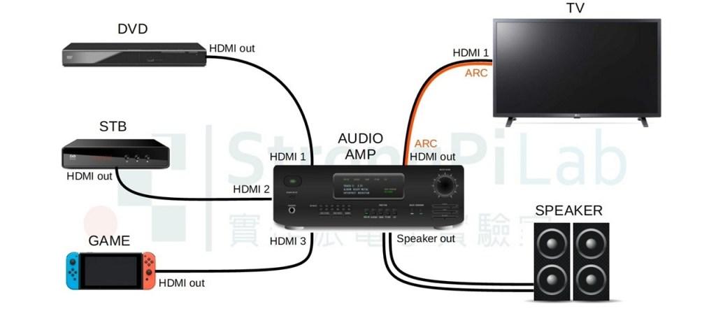 HDMI ARC 的接線方式與一般無異